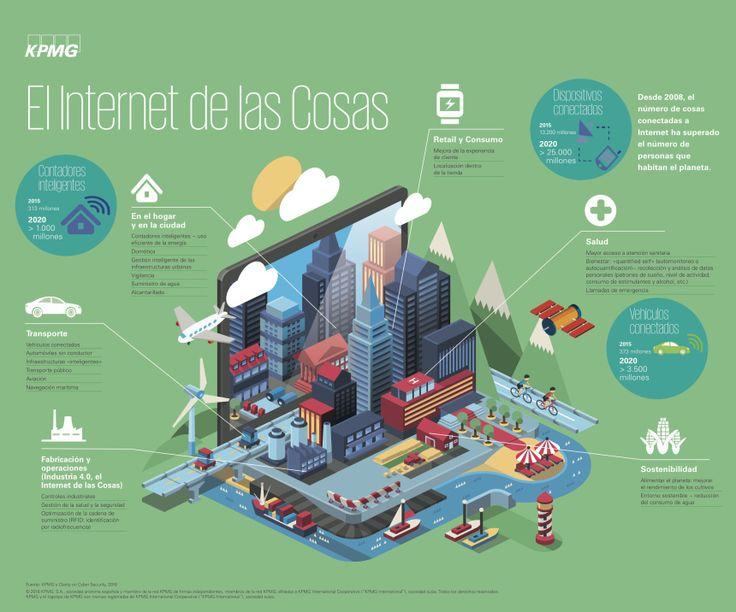 El Internet de las Cosas #infografia #infographic #tech | TICs y Formación