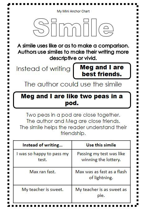 Simile Anchor Chart - Use these mini anchor charts in your interactive reading or writing journals to give your students all the information they need to know about using and understanding figurative language.