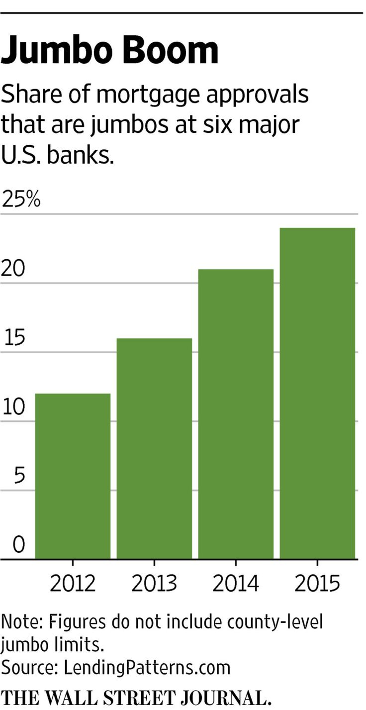 At six big U.S. banks, 24% of mortgages approved last year were jumbo, up from 21% a year earlier, as lenders continue to shift toward the high-dollar loans.