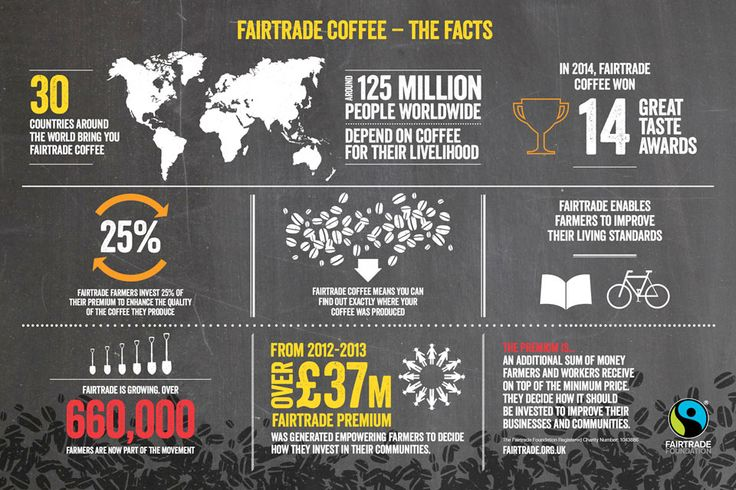 #Fairtrade #coffee #infographic