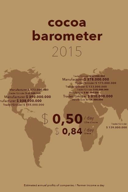 De McDonaldisatie van de cacaosector op ViceVersa