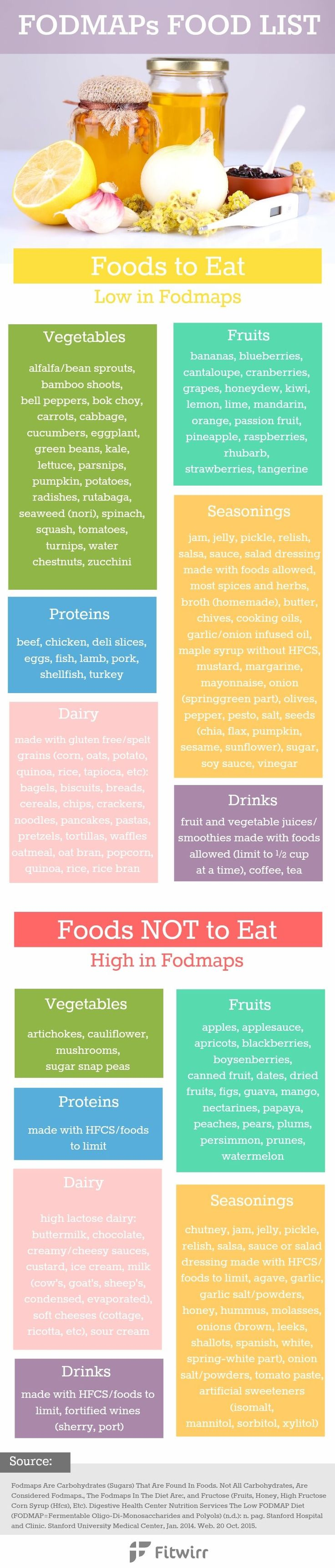 FODMAPs diet food list