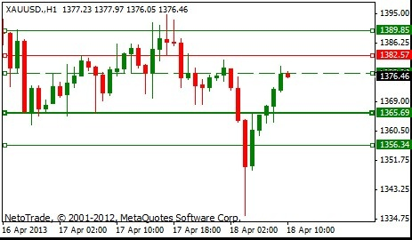 NetoTrade Morning Signal - Gold is on the downside. For more go to our Signal page