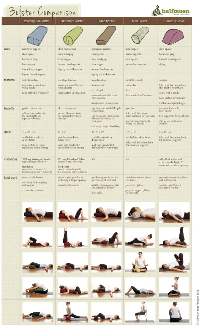 very useful @Sharon Macdonald Waddill-Kelly Yoga Bolster Comparison Chart!