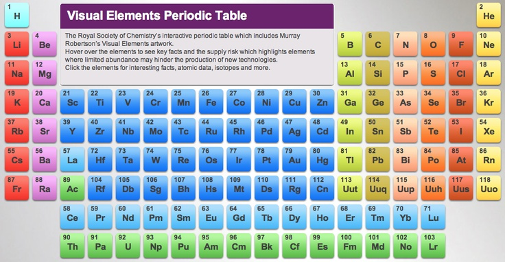 http://www.rsc.org/periodic-table Interactive periodic ...