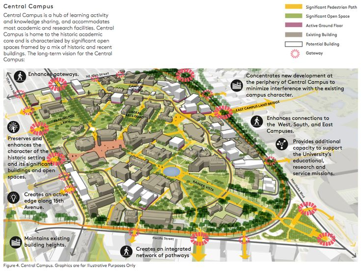 Conceptual Plan For The Central Campus University Of Washington Urbanism Urban Design