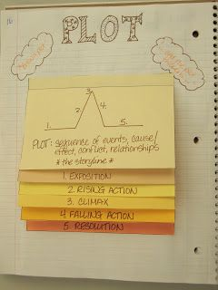 My Adventures Teaching (blog) :  Teaching plot sequence... Interactive Notebook