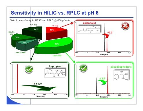 Chromatography Online: HILIC: A Critical Evaluation