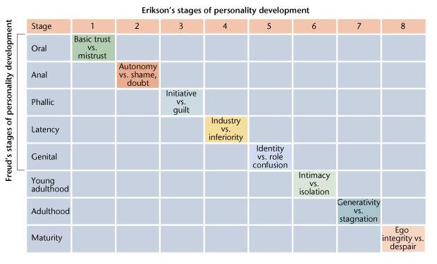 nnuemonic to remeber erickson's developmental stages