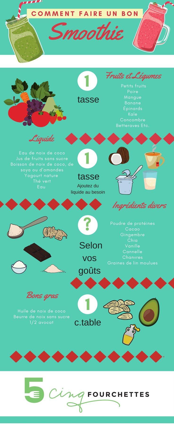 Je vous parle de smoothie et de l'importance d'être bien équipé en cuisine pour s'aider un peu à prendre de bonnes habitudes. Le mélangeur Ninja est vraiment un bel outil à avoir !  #lovesquad2017 #bestbuycanada #commandité