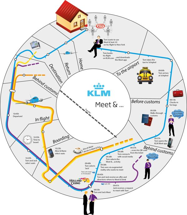 El viaje del cliente en KLM #servicedesign http://www.pinterest.com/nlappalainen/service-design-i-business-design/
