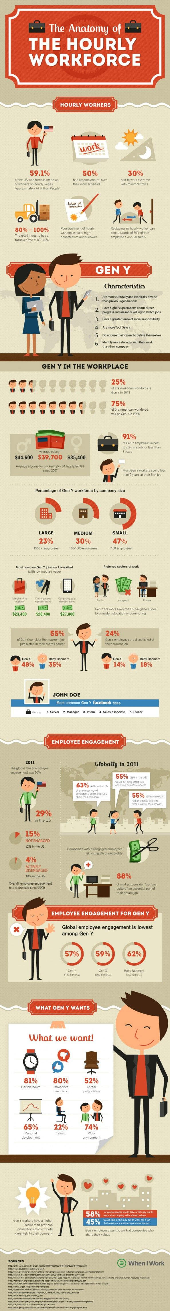 17 best images about millennials gen y in the workplace on anatomy of the hourly workforce gen y millennials in the workplace