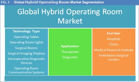 Global Hybrid Operating Room Market To Reach Worth USD 9.7 Bn By 2022: Credence Research