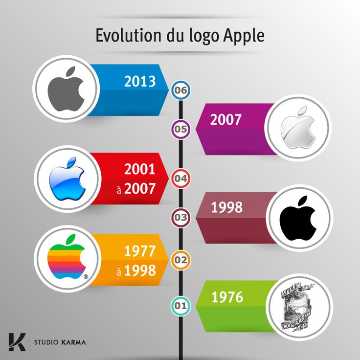 39 best apple images on Pinterest   Apple logo, Apple products and ...
