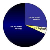 Dark energy - Wikipedia, the free encyclopedia