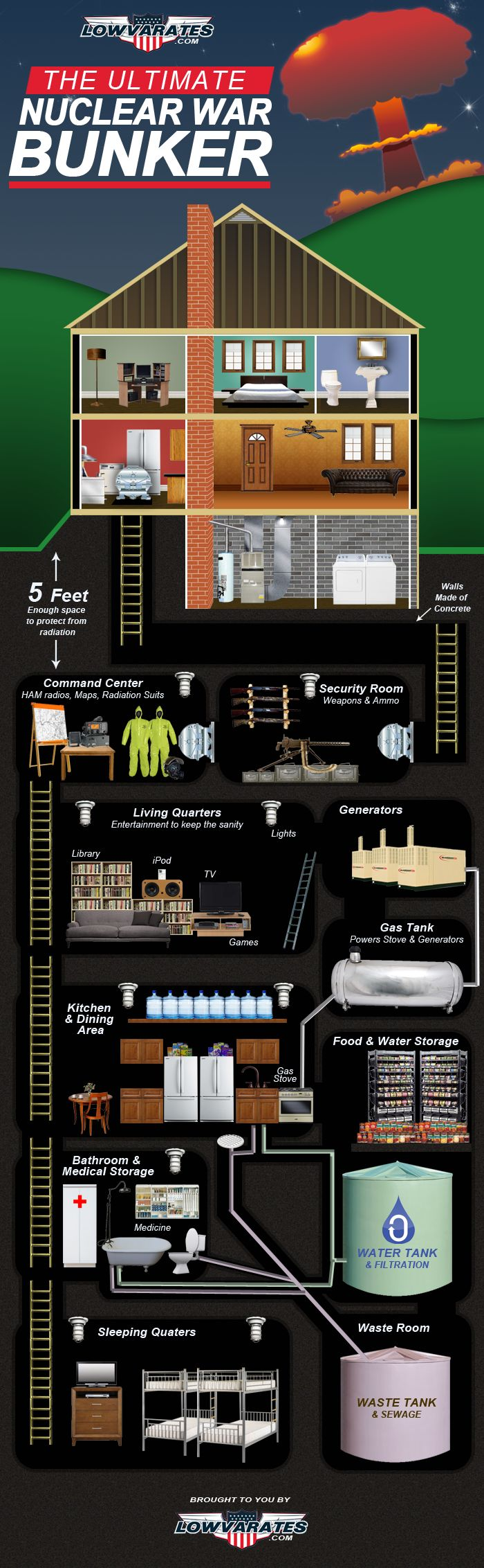 Ultimate Nuclear War Bunker needed for the end of the world.  http://survivalcoursesinfo.com/