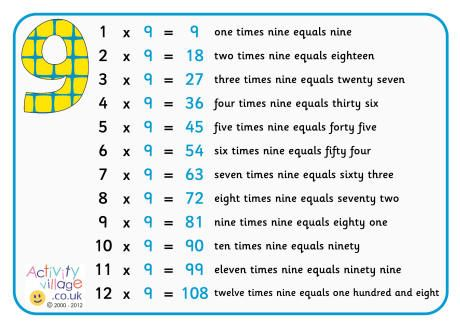 9 times table poster with words
