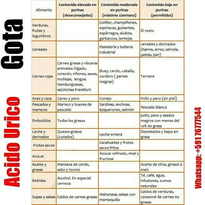 Dieta do acido urico os alimentos a evitar
