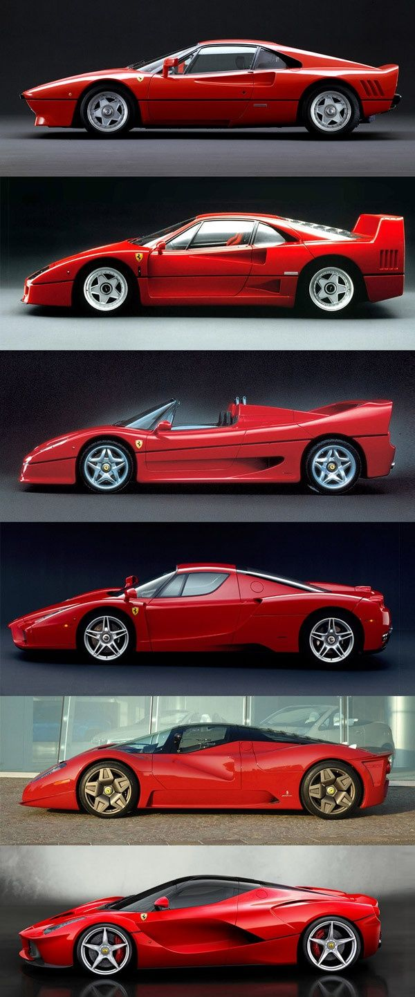 evolution of the LaFerrari hypercar, from 288GTO