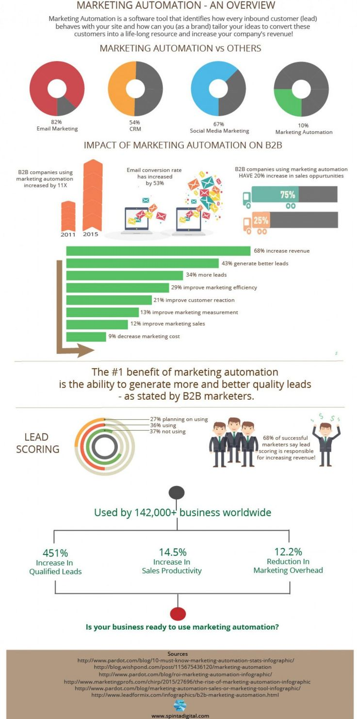 Impact Of Marketing Automation On B2B Companies [Infographic]