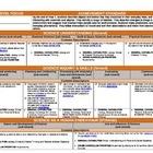 Australian Curriculum Year 1 Science Planning Template http://www.teacherspayteachers.com/Store/So-You-Think-You-Can-Teach