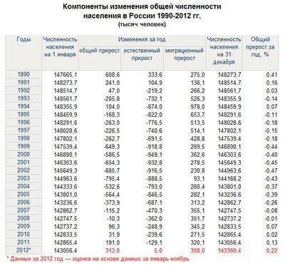 Демография России — Русский эксперт