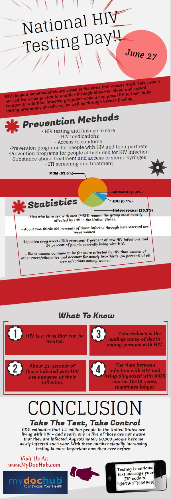 Infographic: HIV Awareness & Testing Day & Statistics   MyDocHub