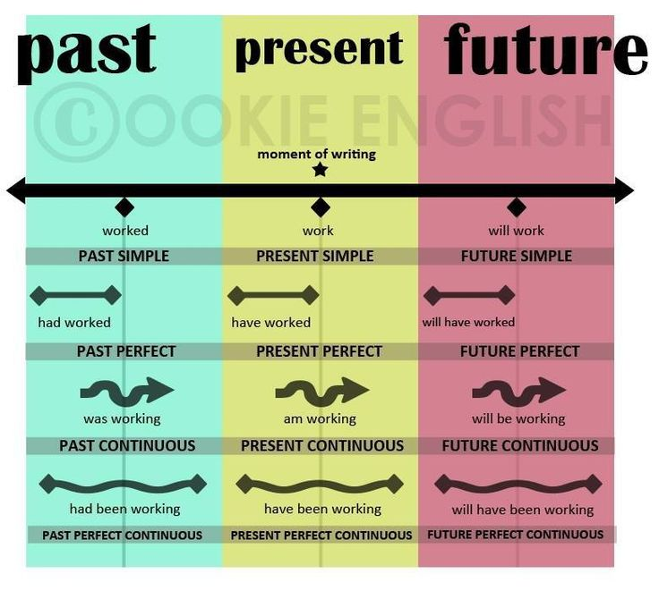 Past, Present, Future Verbs