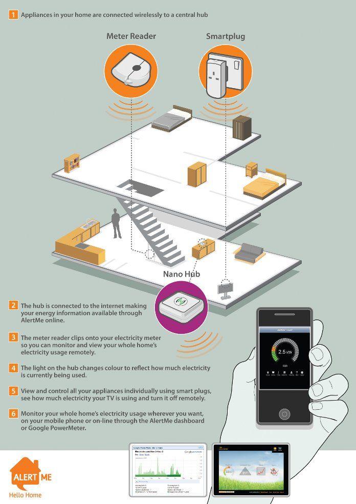 31 best Building Anatomy images on Pinterest Buildings, The o - poster f amp uuml r die k amp uuml che