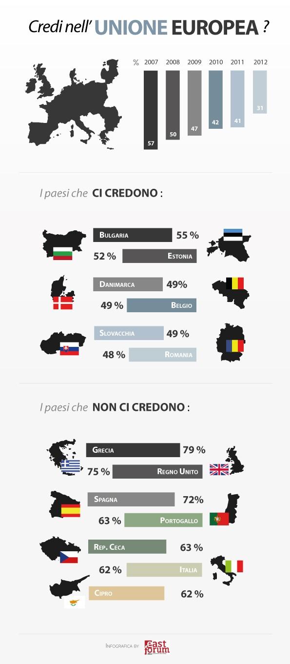 Gli europei hanno fiducia nell'Europa?  Vedi la nostra infografica (dati Eurobarometro 2007-2012)