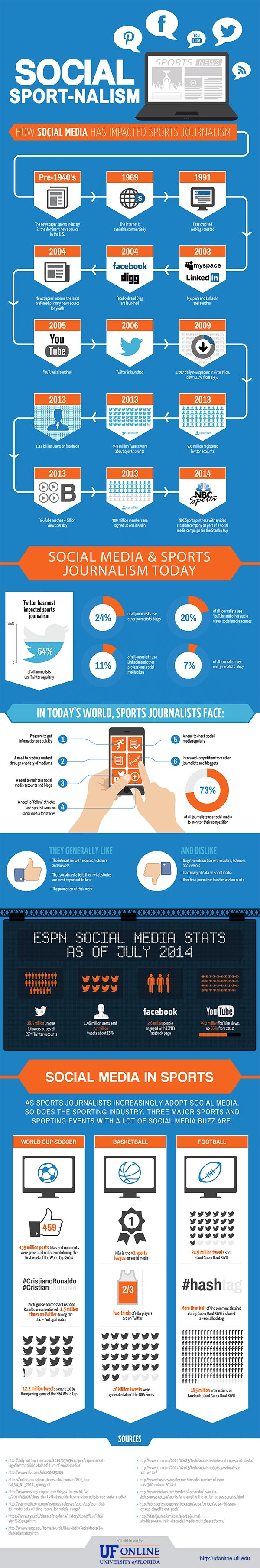 Social media has taken the world by storm. It has impacted the way we receive and share all kinds of news. Sports news is no stranger to social media either, as social media has had a large impact on sports journalism.