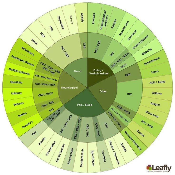 Medical Cannabis Strain Chart: Know what strain you need to fight which disease process… It's not just for smoking anymore | medicalmarijuanaanewbeginning