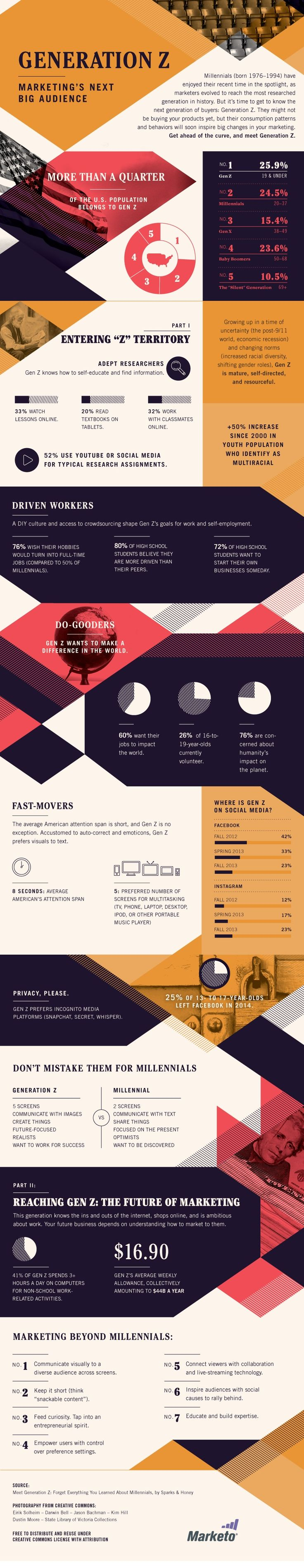 Customer Behavior - Get to Know Generation Z: Marketing's Next Big Audience [Infographic] : MarketingProfs Article
