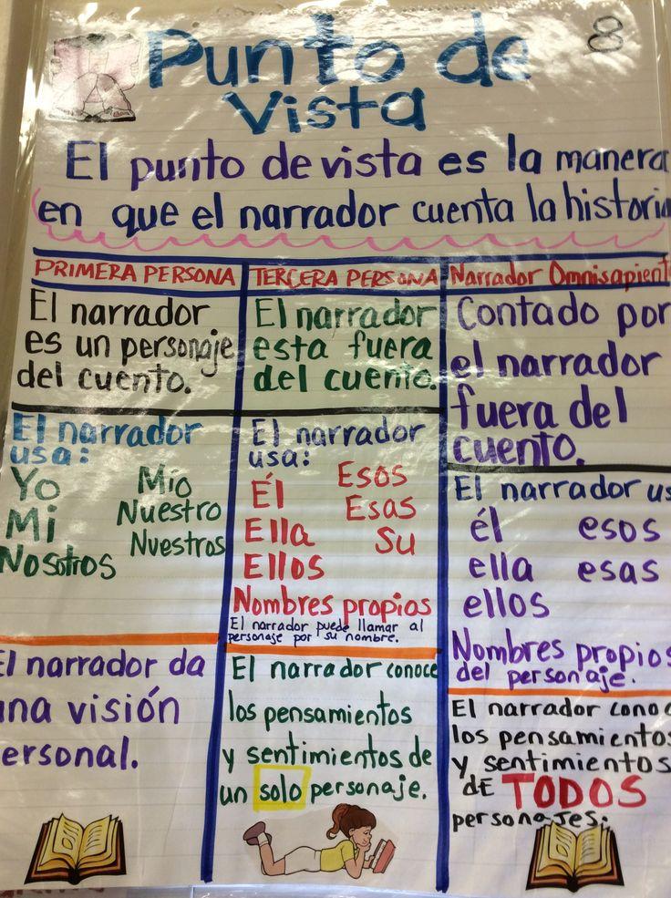 Best Slar Images On   Spanish Classroom Spanish