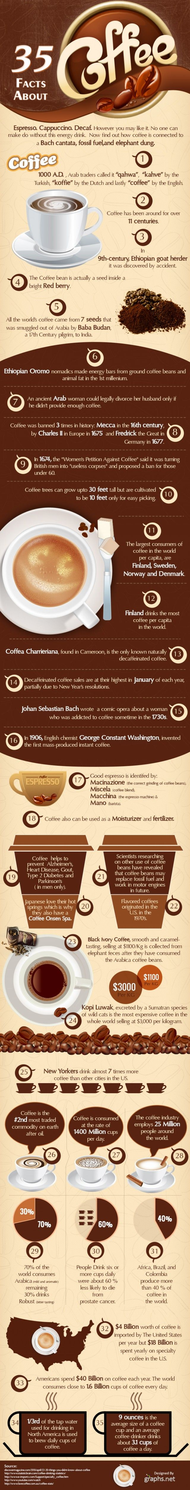 35 Interesting Facts About Coffee [Infographic] | Daily Infographic