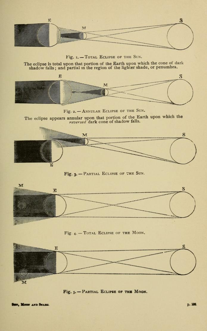 1893 Sun, moon, and stars. Astronomy for beginners