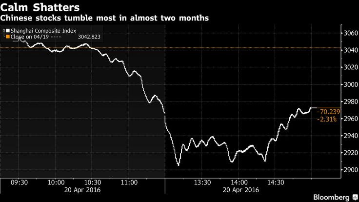 China's stocks sank the most in almost two months, pushing a gauge of volatility up from its lowest level this year as turnover surged.