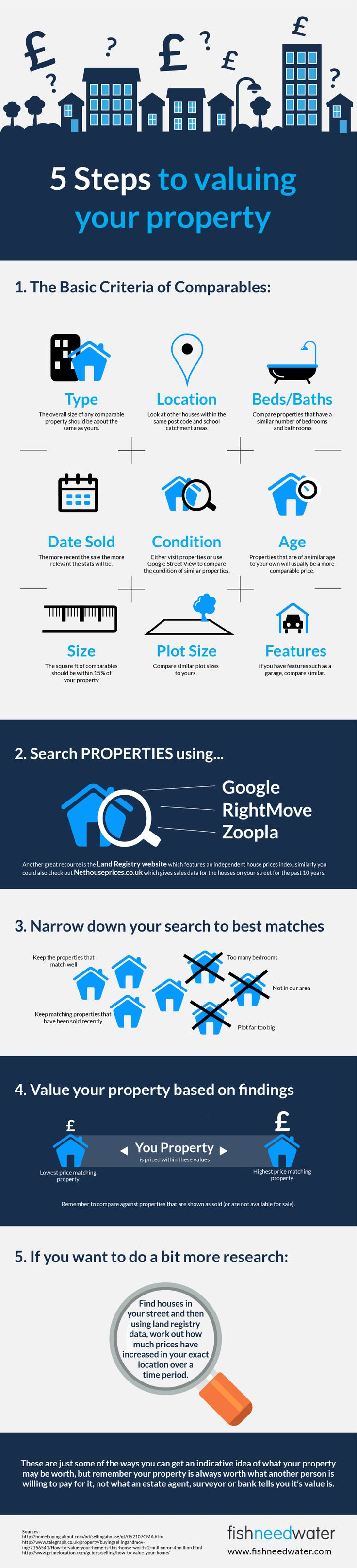 Ways to help you get an indicative idea of what your property may be worth
