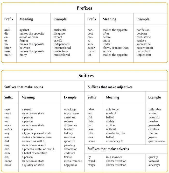 Words Language Grammar