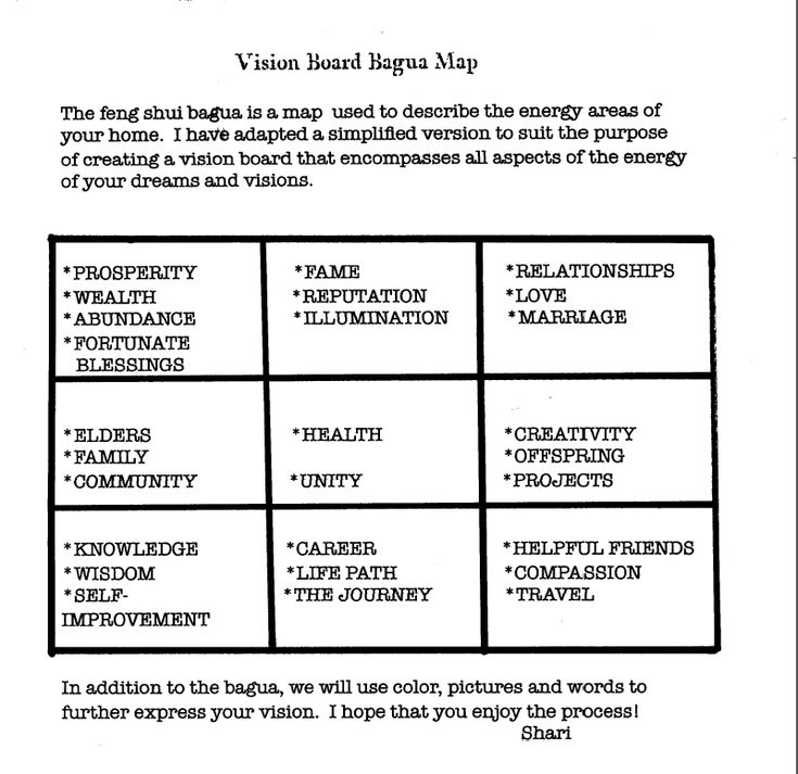 Vision Board sections map