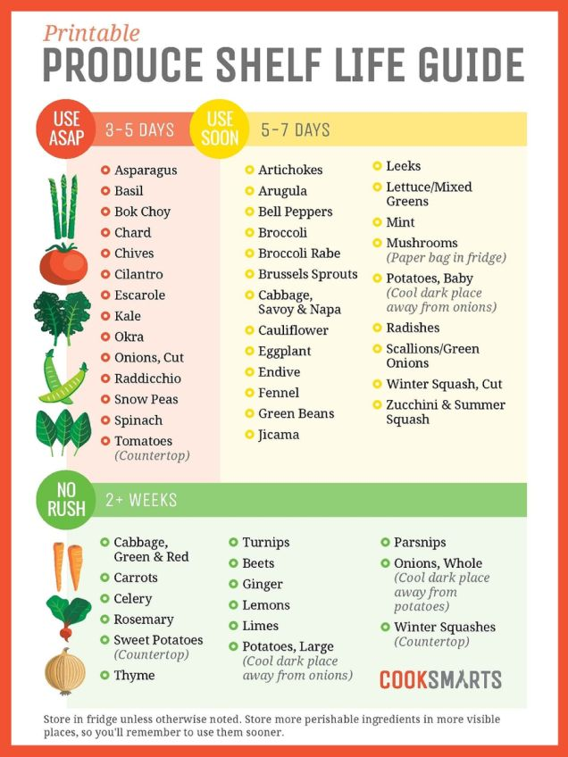 Hang These Graphics on Your Fridge to Never Waste Food Again
