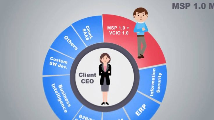 MSP 2 0 model in practice with the 7C IT management framework  #MSP #vCIO #VirtualCIO #ManagedServices #7c