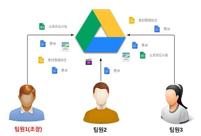 구글드라이브를 통한 협업