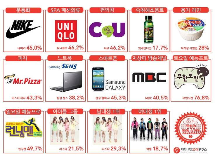 Campus TOP Brand(20slab)