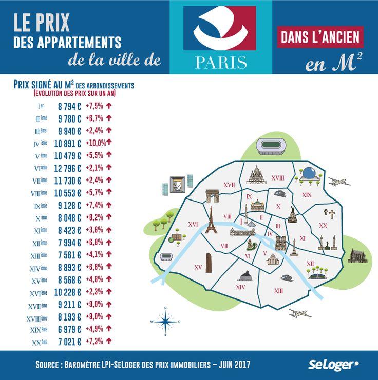 Prix immobilier paris LPISeLoger Juin 2017