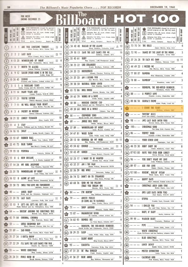Top 100 Pop Song Chart for 1960 - Playback.fm