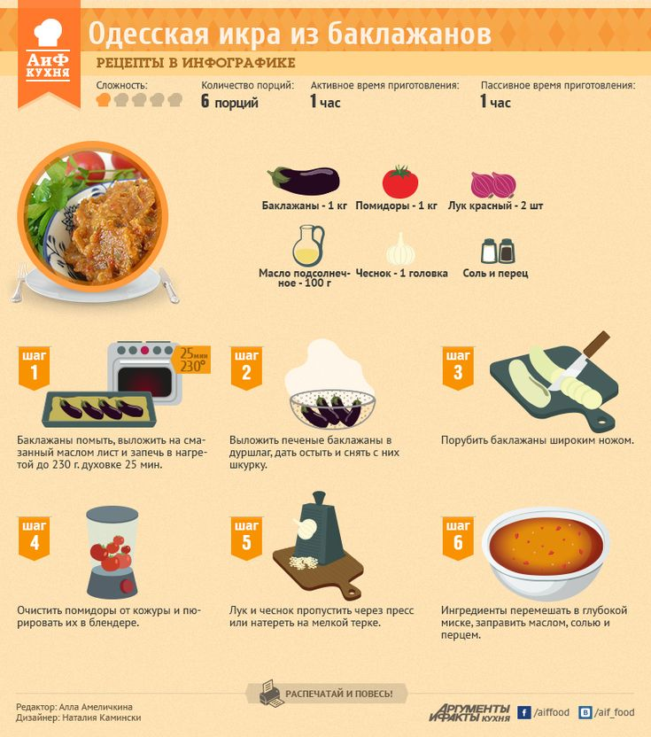 Рецепты в инфографике: одесская баклажанная икра | Рецепты в инфографике | Кухня | АиФ Украина