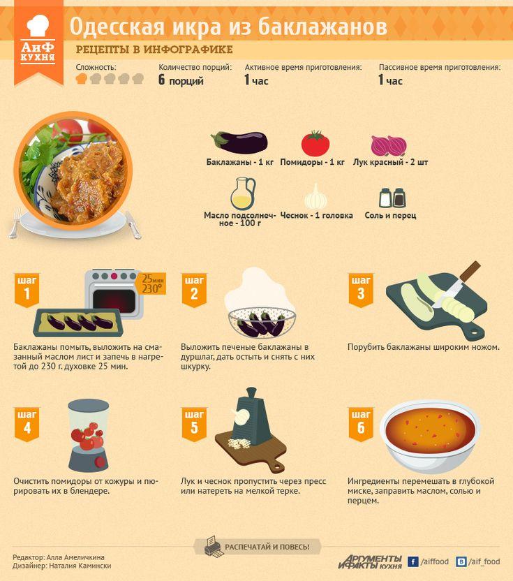 Рецепты в инфографике: одесская баклажанная икра   Рецепты в инфографике   Кухня   АиФ Украина