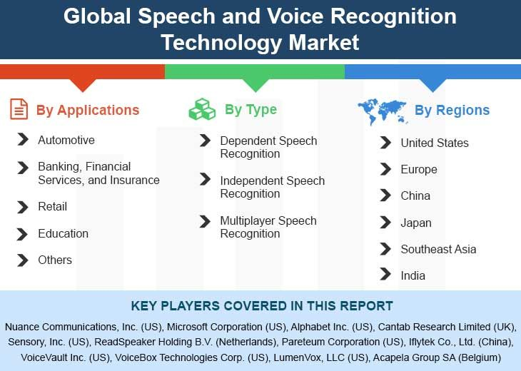 Global Speech And Voice Recognition Technology Market Size Status