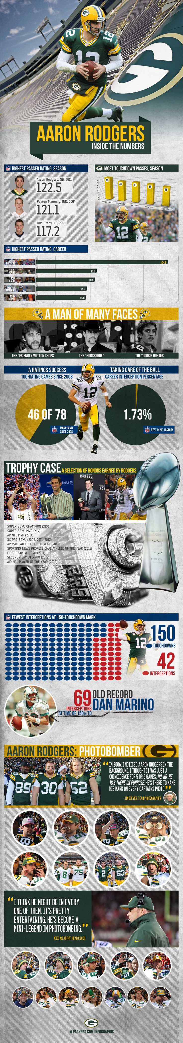 A look at the career of Aaron Rodgers, one of the most marketable players in the NFL...
